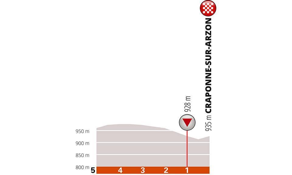 Critérium du Dauphiné 2019 Fb226