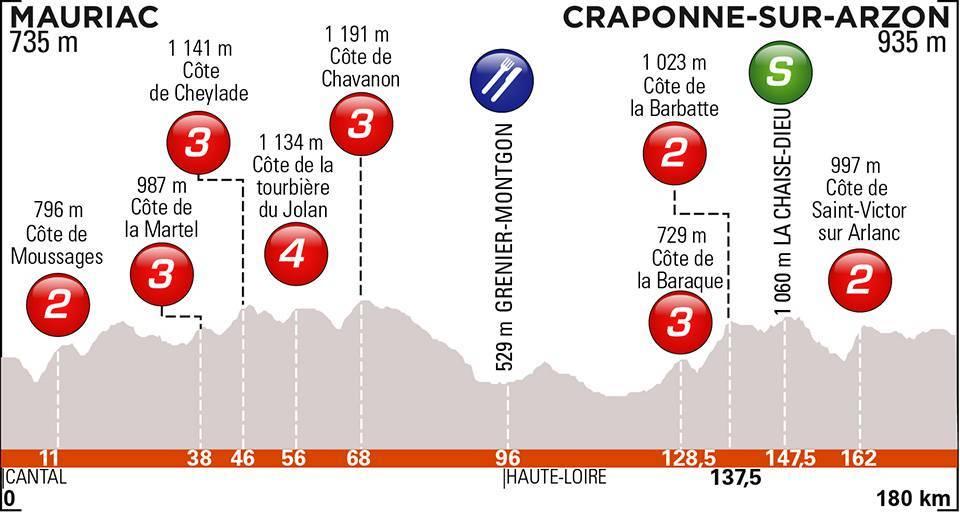 Critérium du Dauphiné 2019 dans le Cantal - Page 3 B45cd