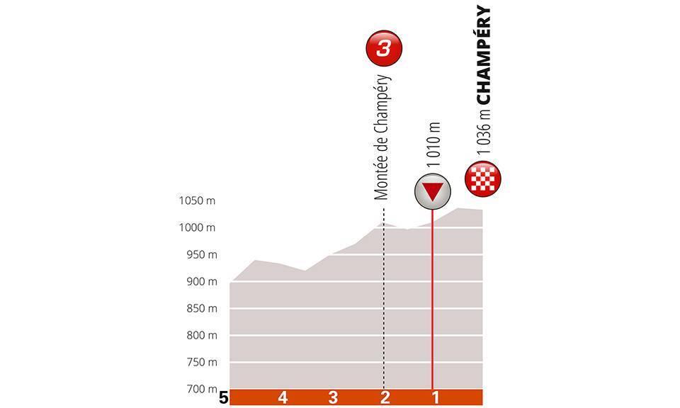 Critérium du Dauphiné 2019 C0c60