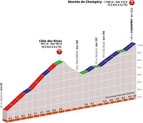 Critérium du Dauphiné 2019 321f4