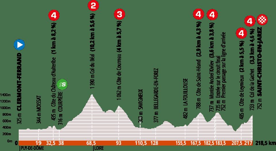 Criterium de Dauphiné 2020: perfil y etapas