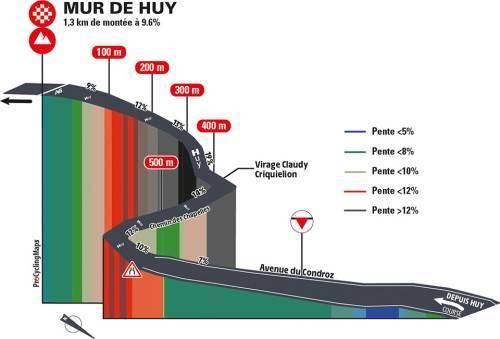 Top moments: classiche delle Ardenne. Pendenza media Mur de Huy per settore