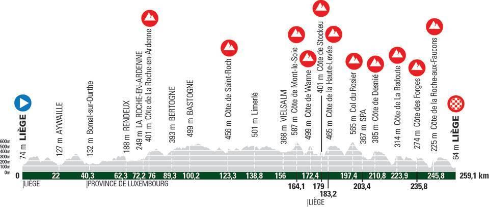 Ciclismo, Liegi Bastogne Liegi 2021: percorso e altimetria