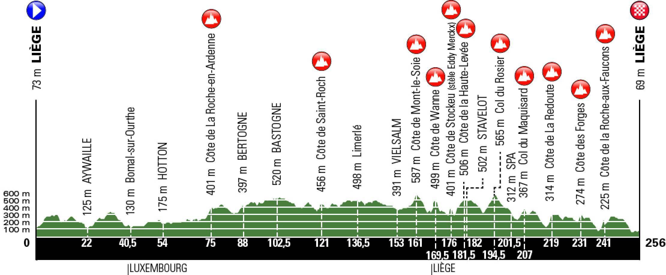 Liège-Bastogne-Liège 9b2cc