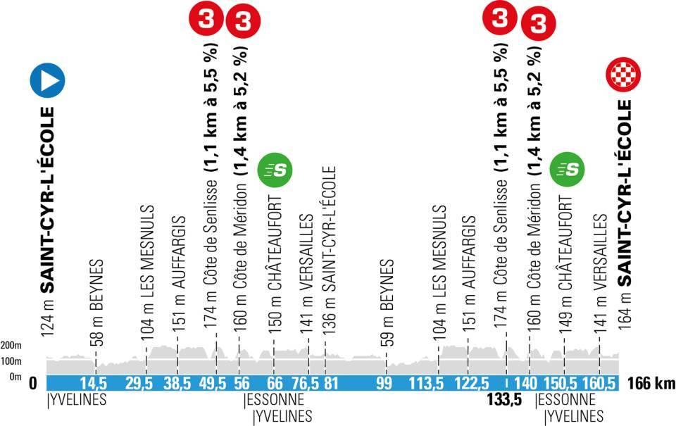 be564 - París-Niza 2021, 'La Carrera del Sol' más disputada