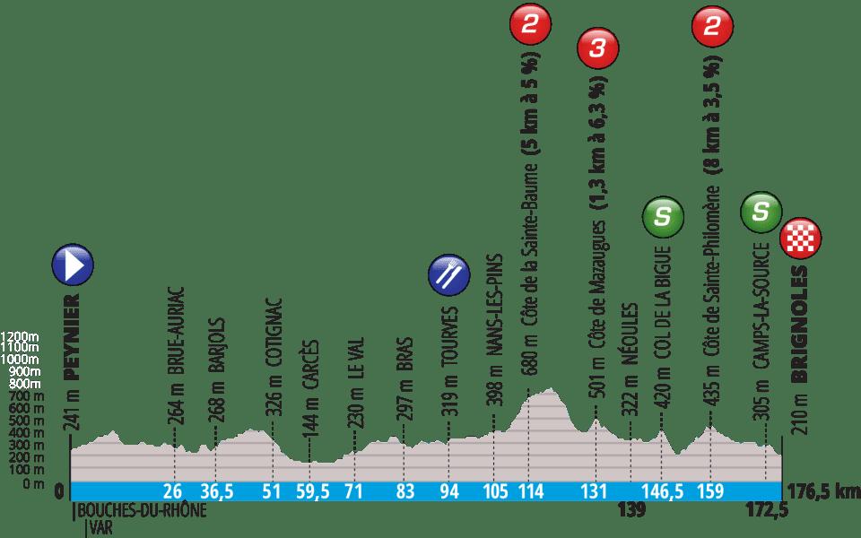 Tappa: 6 - 15 Marzo : Peynier - Brignoles, 176.50 km