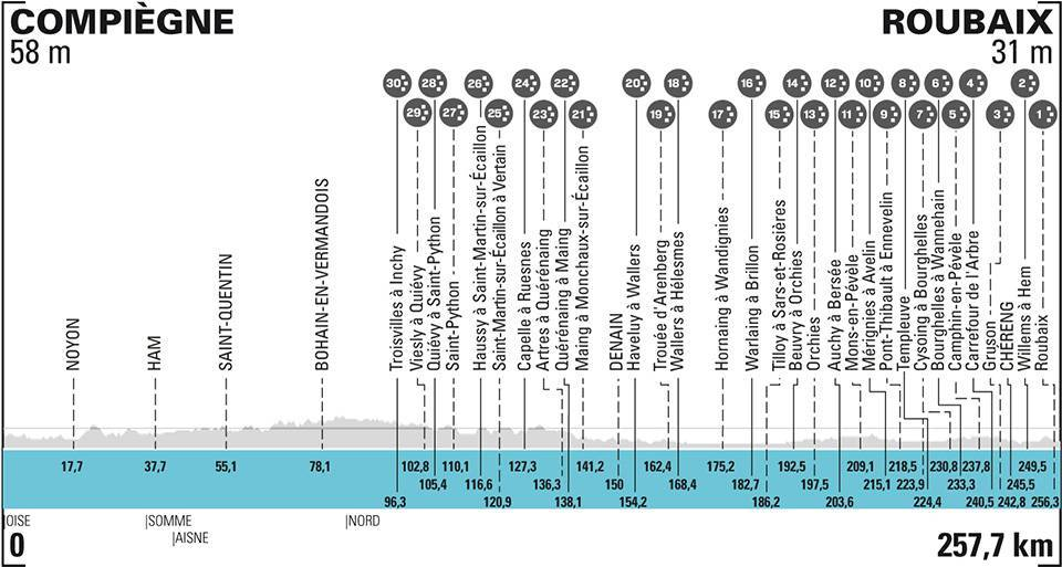 36c5b - Paris Roubaix: la previa del 'Infierno del Norte'
