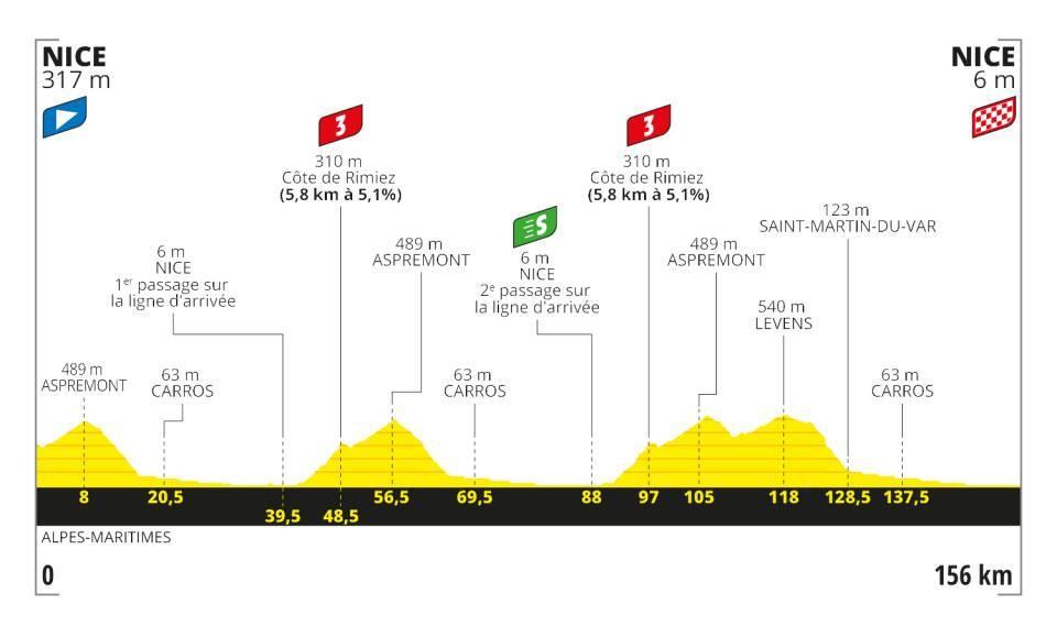 Stage 1 - Tour De France 2020