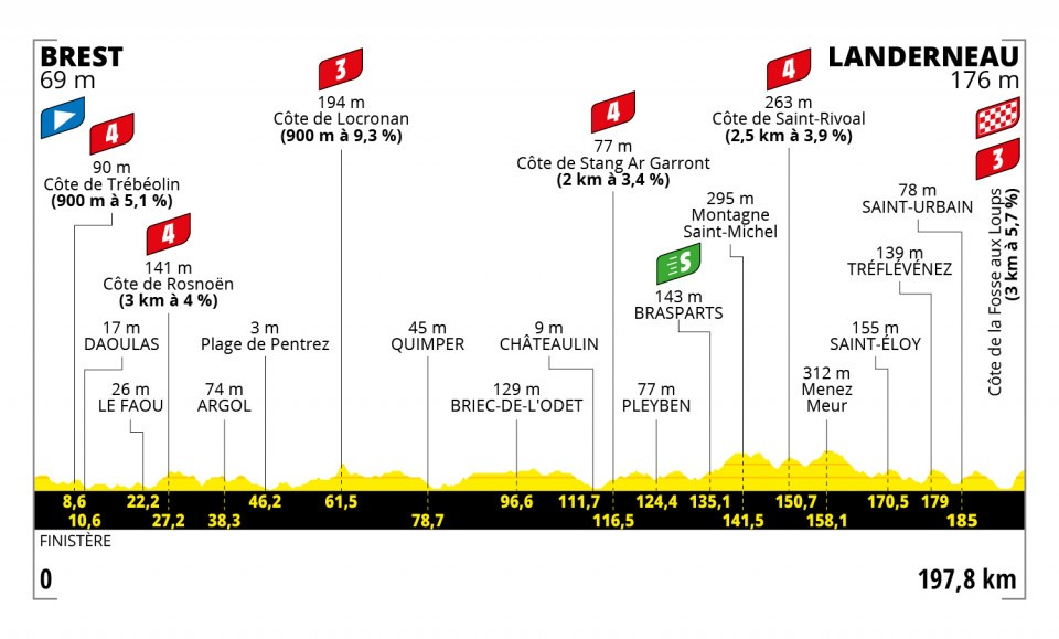 d8326 - Tour de Francia: Eslovenia vs INEOS