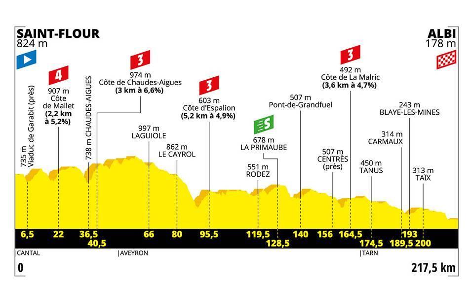 Stage 10 - Tour De France 2019