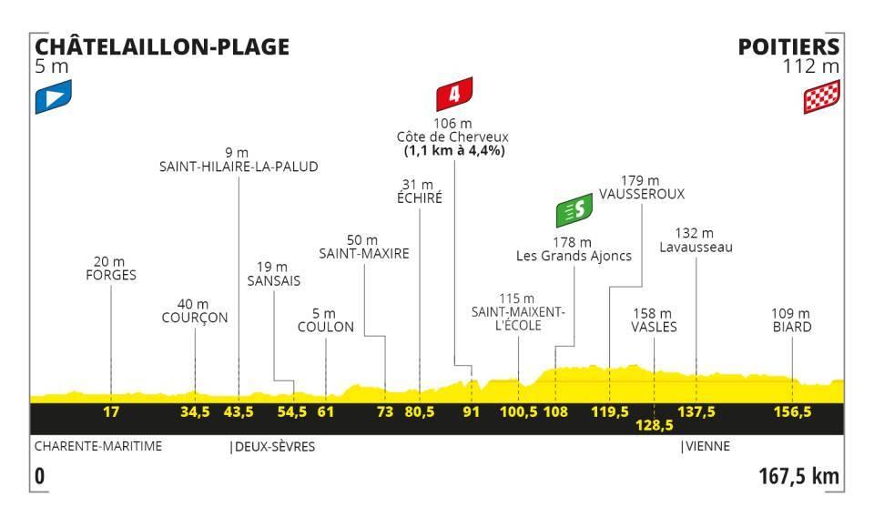 Stage 11 - Tour De France 2020