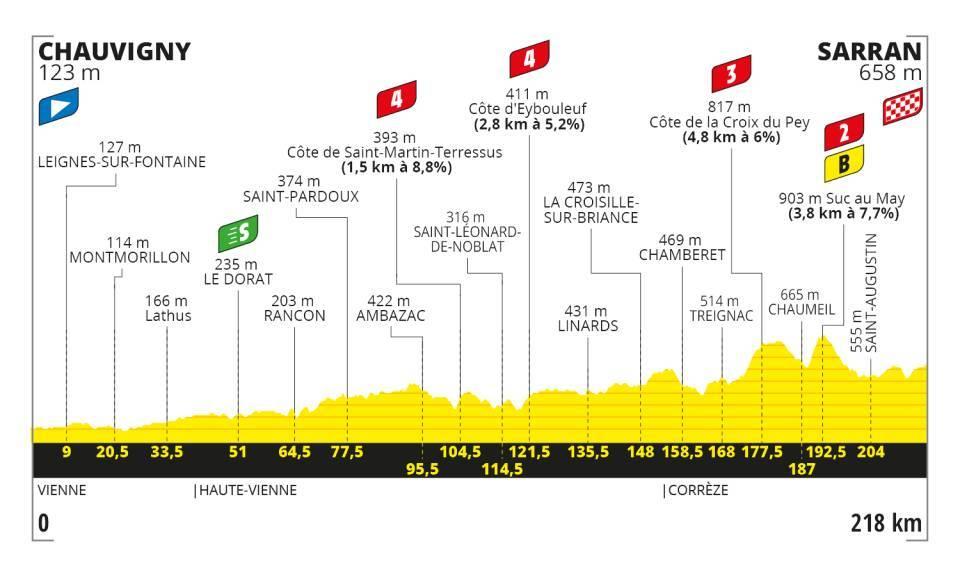 Stage 10 - Tour De France 2020