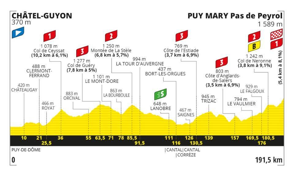 Stage 13 - Tour De France 2020