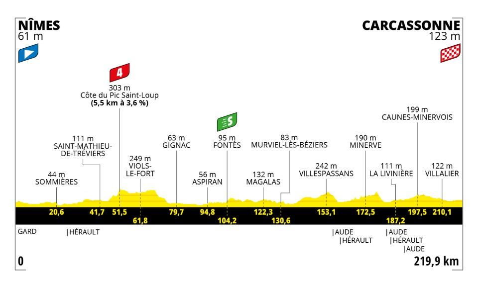 730fb - Tour de Francia: Eslovenia vs INEOS