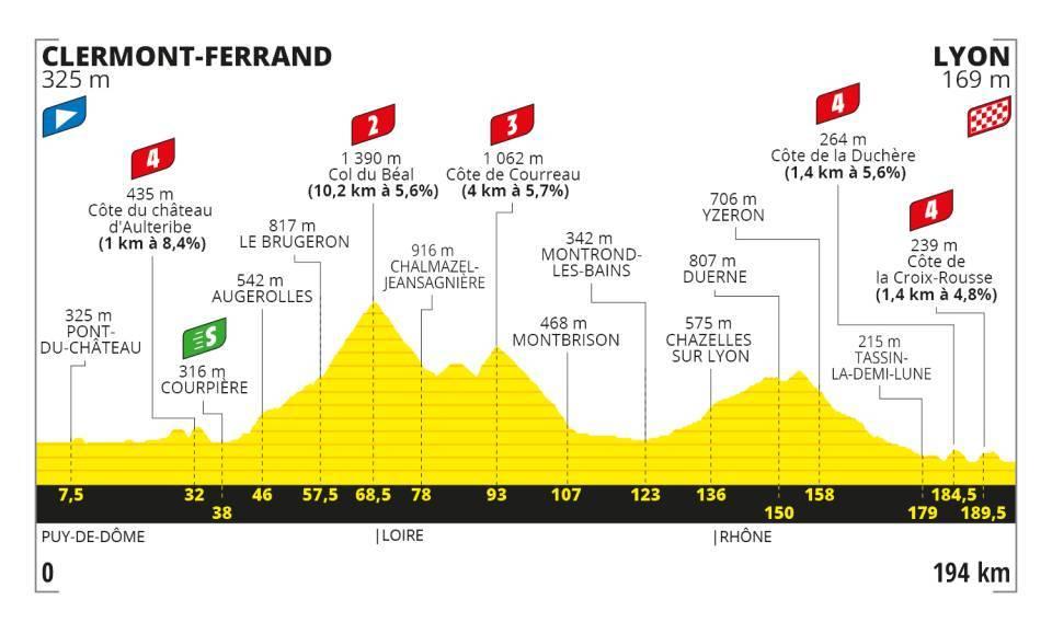 Stage 14 - Tour De France 2020