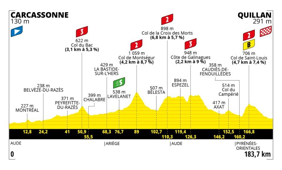 5395d - Tour de Francia: Eslovenia vs INEOS