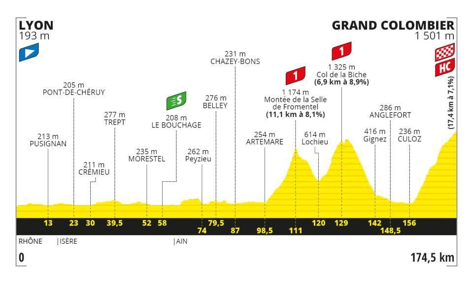 Stage 15 - Tour De France 2020