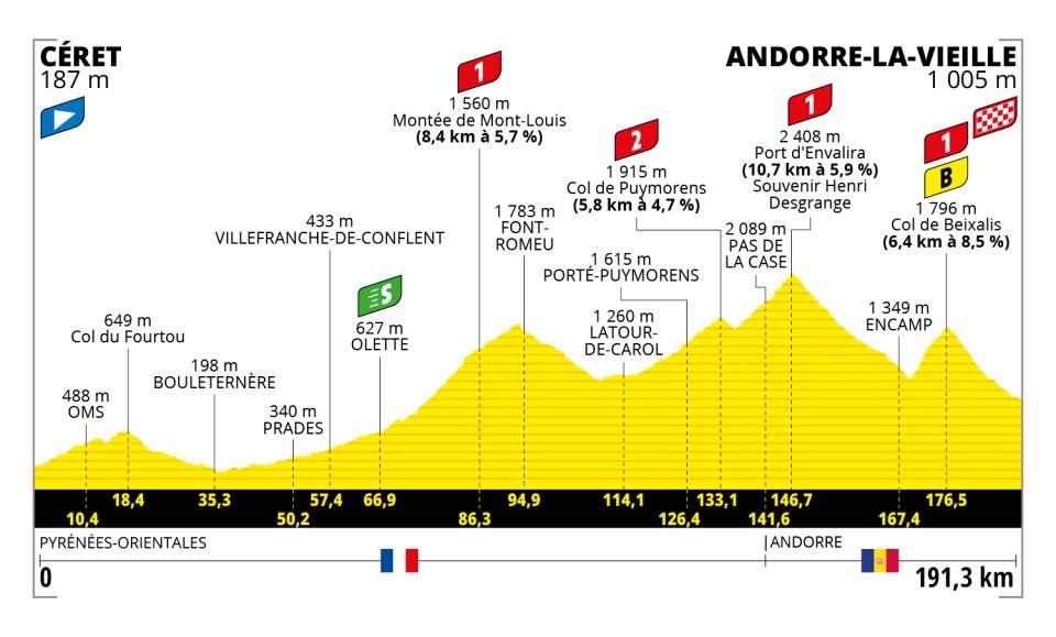 Stage 14 - Tour De France 2021