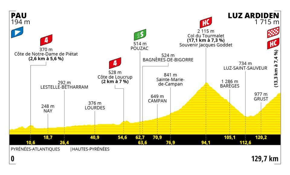 d499c - Tour de Francia: Eslovenia vs INEOS