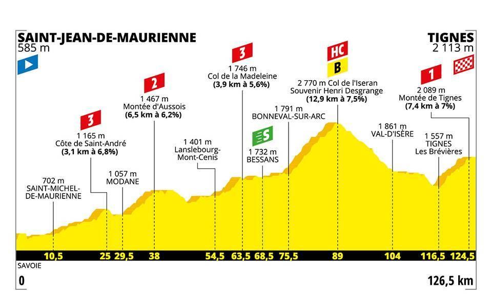 Stage 19 - Tour De France 2019