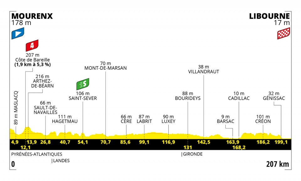 1989a - Tour de Francia: Eslovenia vs INEOS