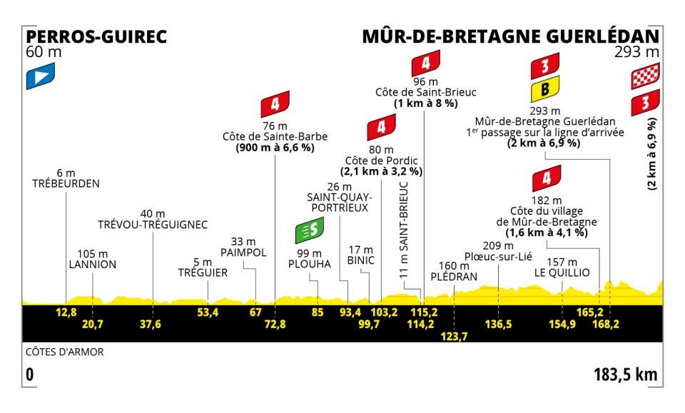 743ad - Tour de Francia: Eslovenia vs INEOS
