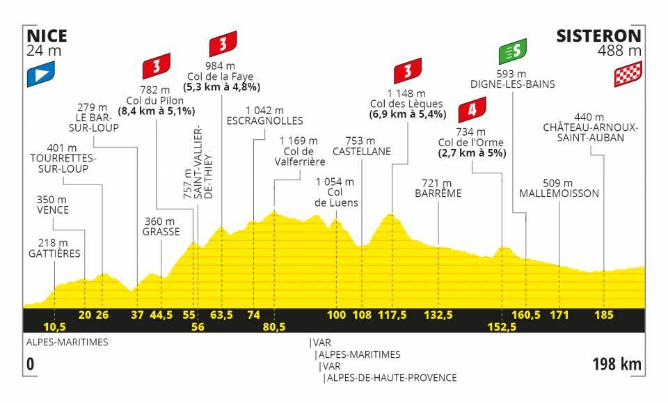 Stage 3 - Tour De France 2020