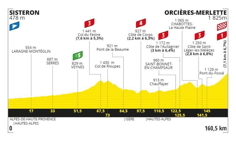 Stage 4 - Tour De France 2020