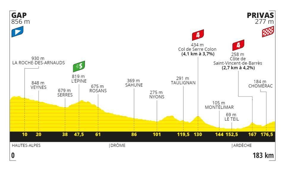 Stage 5 - Tour De France 2020