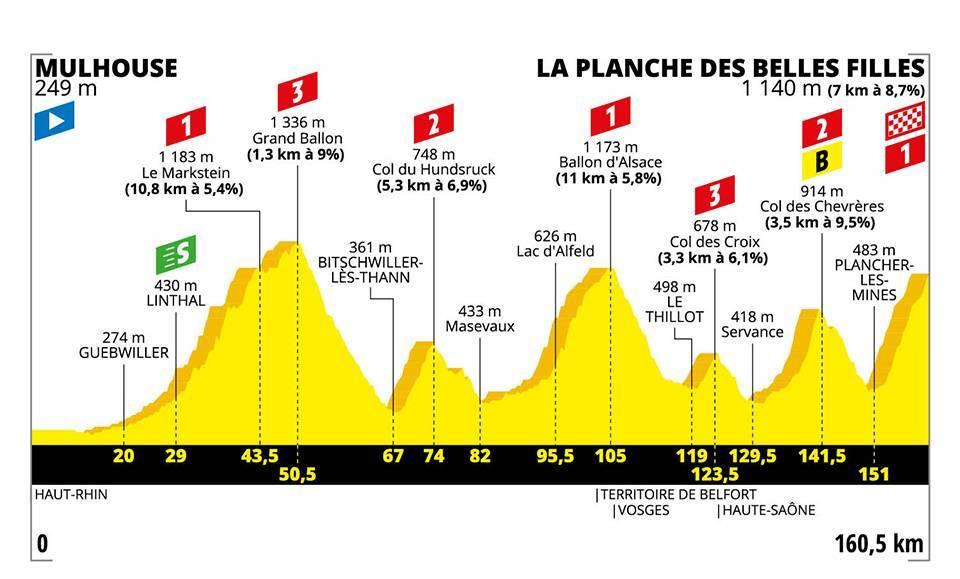 Stage 6 - Tour De France 2019