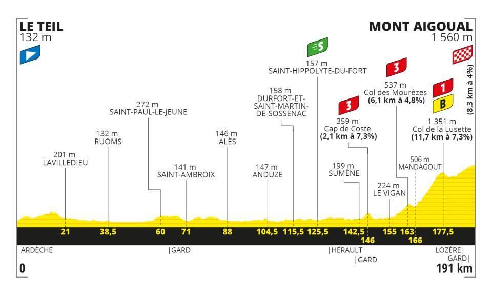 Stage 6 - Tour De France 2020