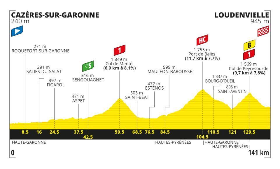 Stage 8 - Tour De France 2020