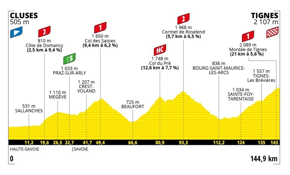 2f21e - Tour de Francia: Eslovenia vs INEOS