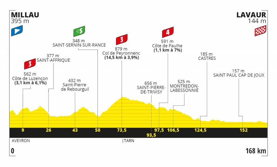 Stage7  - Tour De France 2020