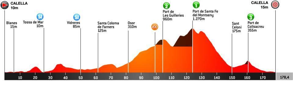 80122 - Volta a Cataluña 2021, la edición centenaria