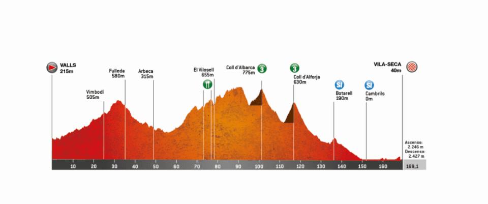 Volta Ciclista a Catalunya 2019 B7b78