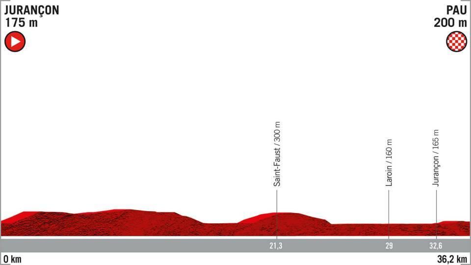 La Vuelta 2019: etapa 10