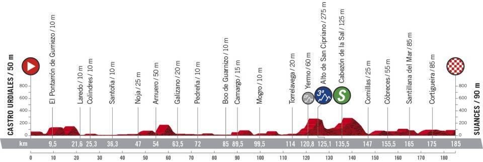 48a71 - La Vuelta 2020 - Análisis de la segunda semana