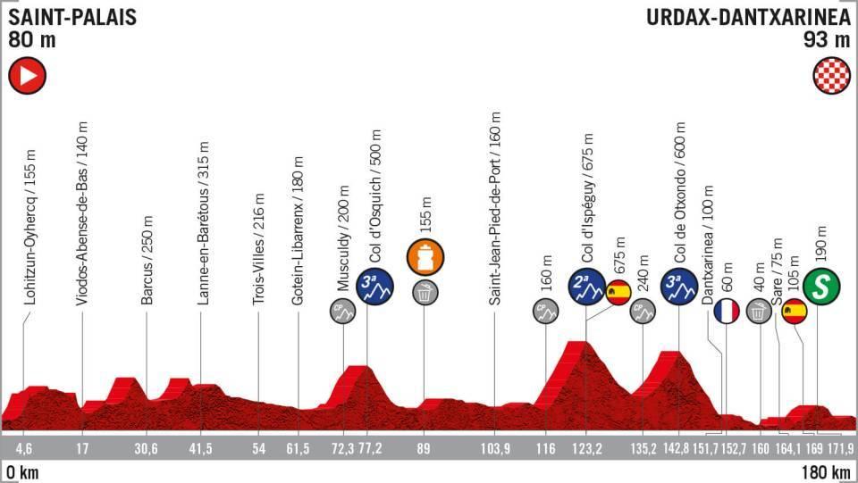 La Vuelta 2019: etapa 11