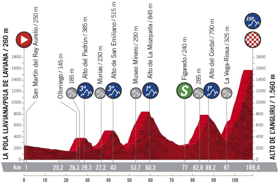 Vuelta a España 2.UWT ESP (GRAN VUELTA) 7/7  Cfcde