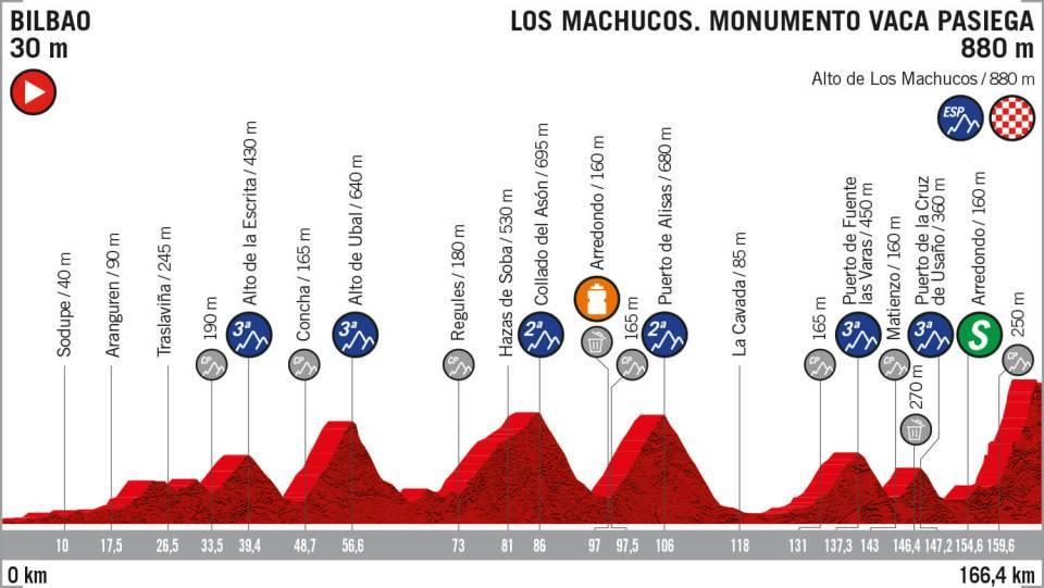La Vuelta 2019: etapa 13