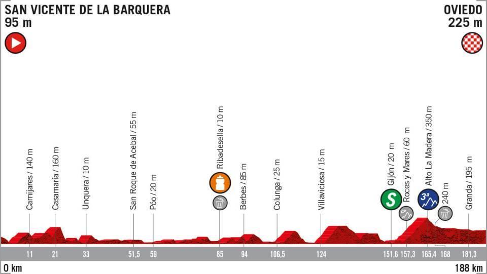 La Vuelta 2019: etapa 14