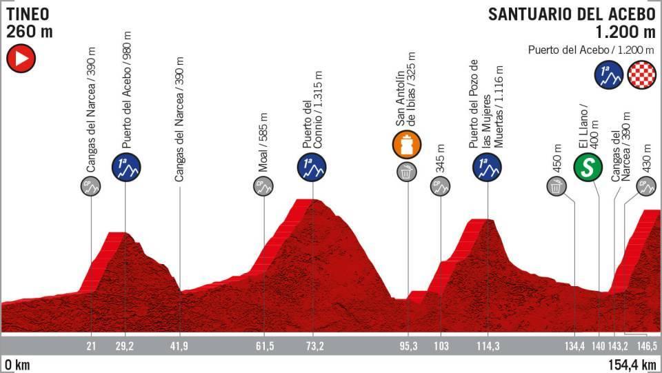 La Vuelta 2019: etapa 15