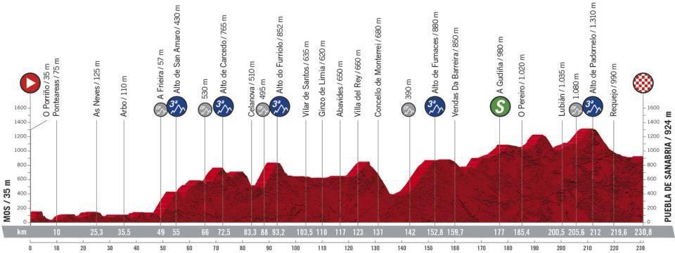 Vuelta a España 2.UWT ESP (GRAN VUELTA) 7/7  20f8a