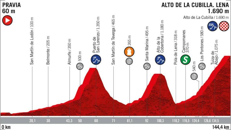 La Vuelta 2019: etapa 16