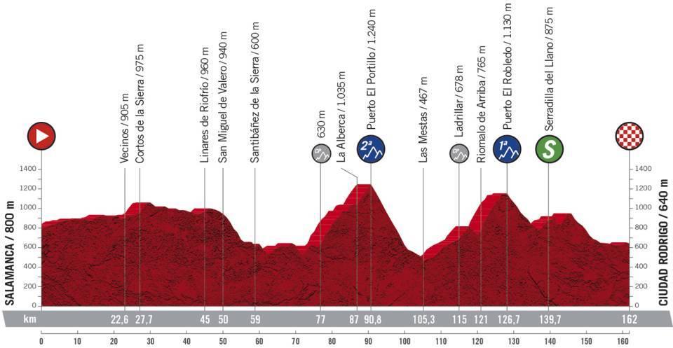16 tappa Vuelta 2020