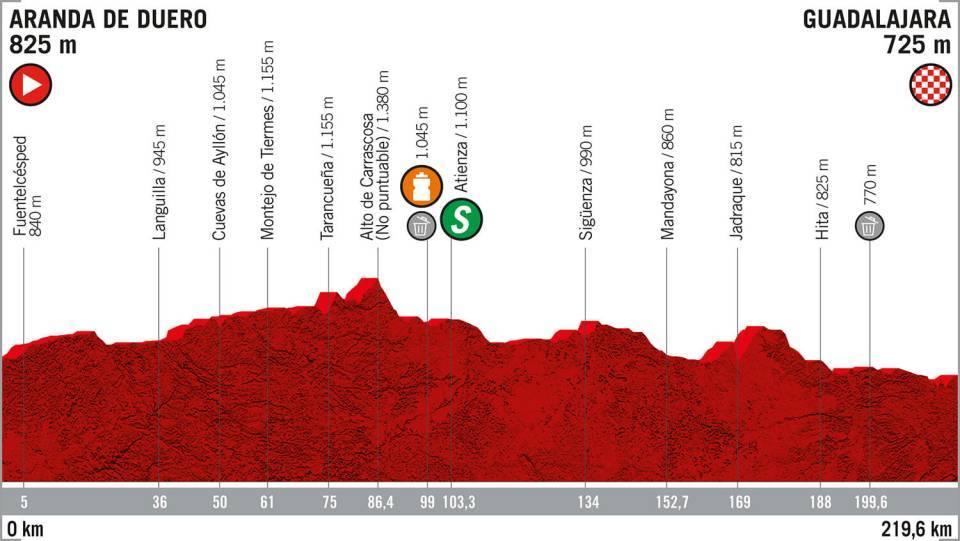 La Vuelta 2019: etapa 17