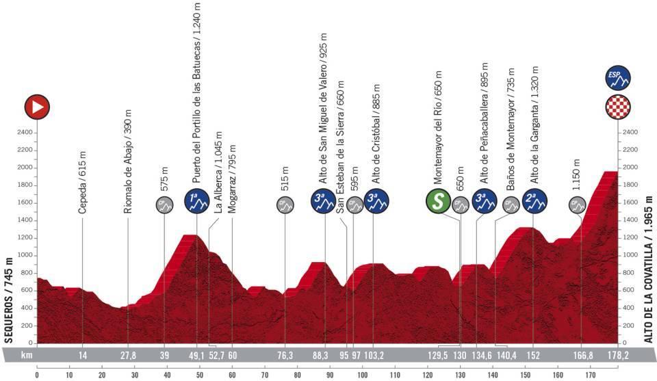 17 tappa Vuelta 2020