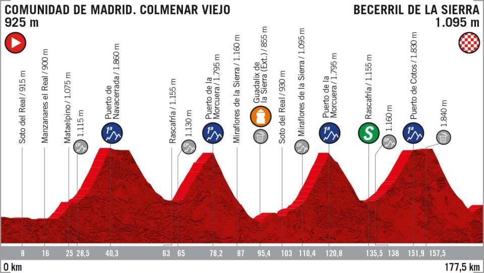 La Vuelta 2019: etapa 18