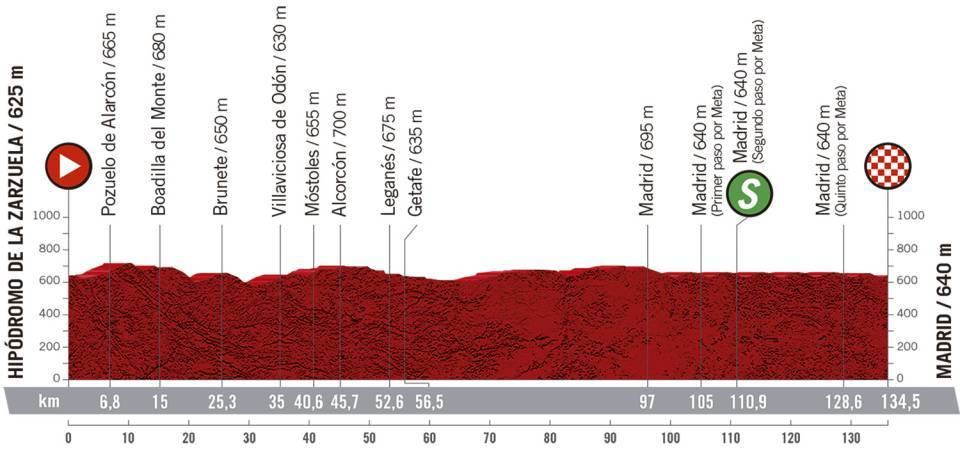 18 tappa Vuelta 2020
